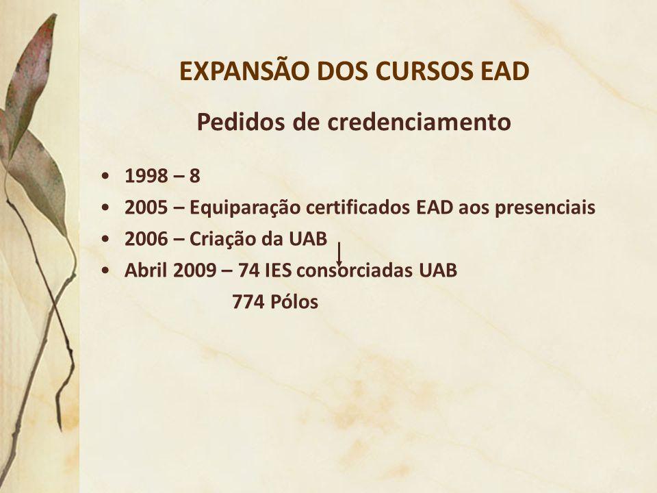 EXPANSÃO DOS CURSOS EAD 1998 – 8 2005 – Equiparação certificados EAD aos presenciais 2006 – Criação da UAB Abril 2009 – 74 IES consorciadas UAB 774 Pó