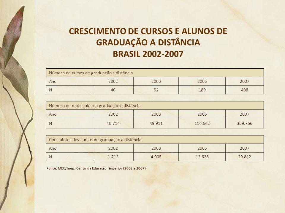 CRESCIMENTO DE CURSOS E ALUNOS DE GRADUAÇÃO A DISTÂNCIA BRASIL 2002-2007 Fonte: MEC/Inep. Censo da Educação Superior (2002 a 2007) Número de cursos de