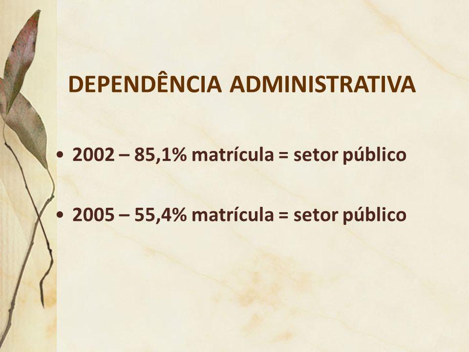 DEPENDÊNCIA ADMINISTRATIVA 2002 – 85,1% matrícula = setor público 2005 – 55,4% matrícula = setor público