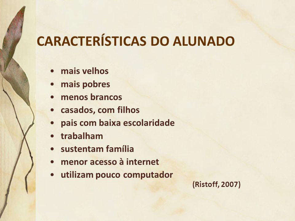 CARACTERÍSTICAS DO ALUNADO (Ristoff, 2007) mais velhos mais pobres menos brancos casados, com filhos pais com baixa escolaridade trabalham sustentam f