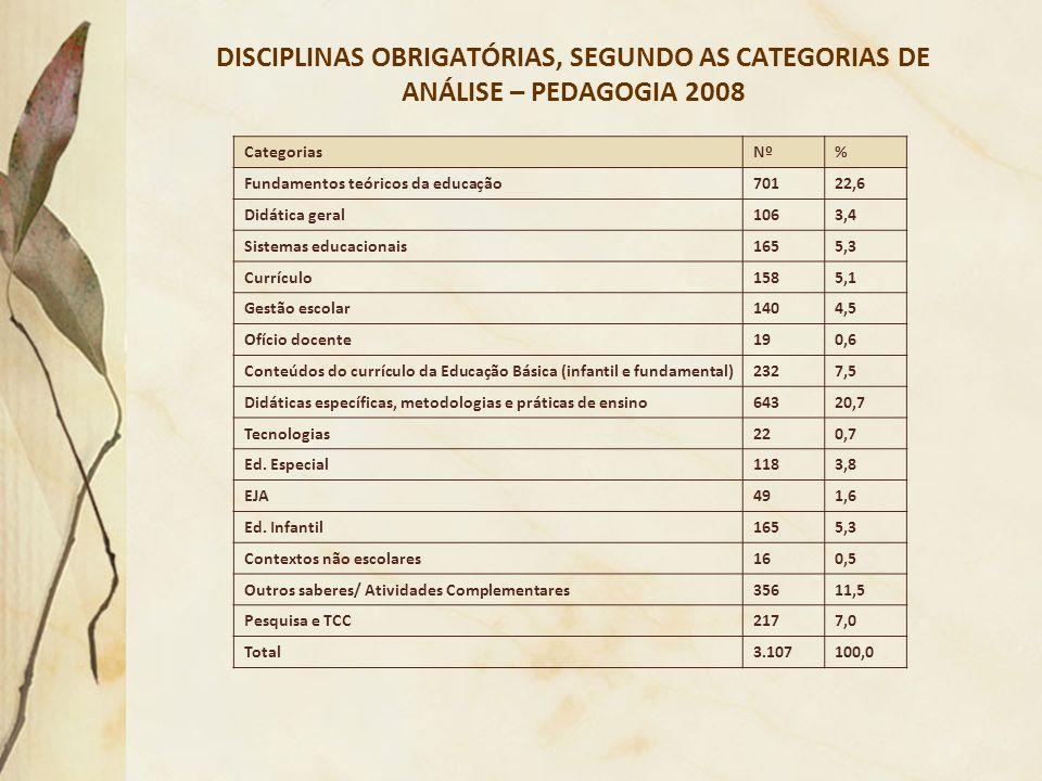DISCIPLINAS OBRIGATÓRIAS, SEGUNDO AS CATEGORIAS DE ANÁLISE – PEDAGOGIA 2008 CategoriasNº% Fundamentos teóricos da educação70122,6 Didática geral1063,4