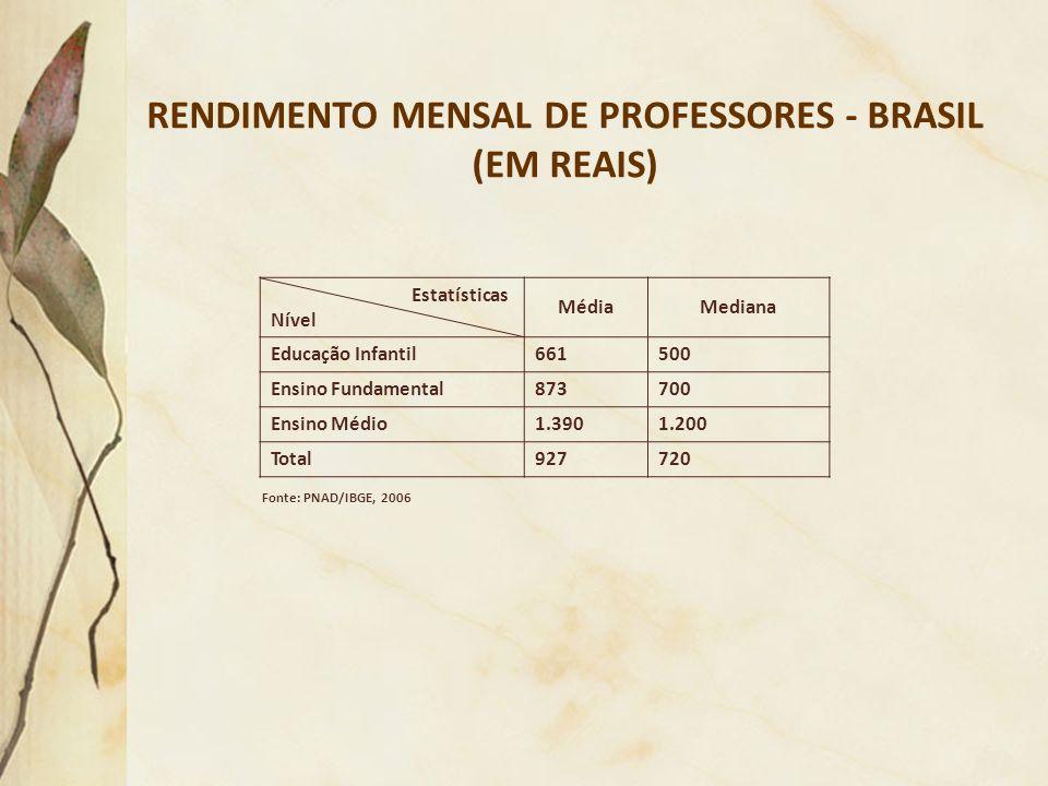RENDIMENTO MENSAL DE PROFESSORES - BRASIL (EM REAIS) Estatísticas Nível MédiaMediana Educação Infantil661500 Ensino Fundamental873700 Ensino Médio1.39