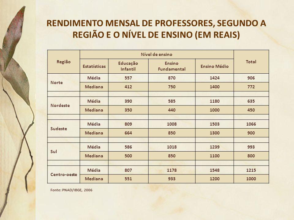 RENDIMENTO MENSAL DE PROFESSORES, SEGUNDO A REGIÃO E O NÍVEL DE ENSINO (EM REAIS) Região Nível de ensino Total Estatísticas Educação Infantil Ensino F