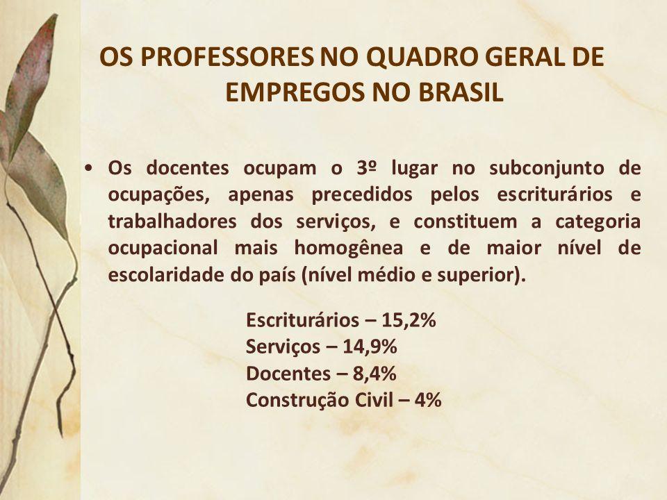 HORÁRIO DE FUNCIONAMENTO 68,6% - Pedagogia 60,0% - Outras Licenciaturas Maior oferta de cursos noturnos
