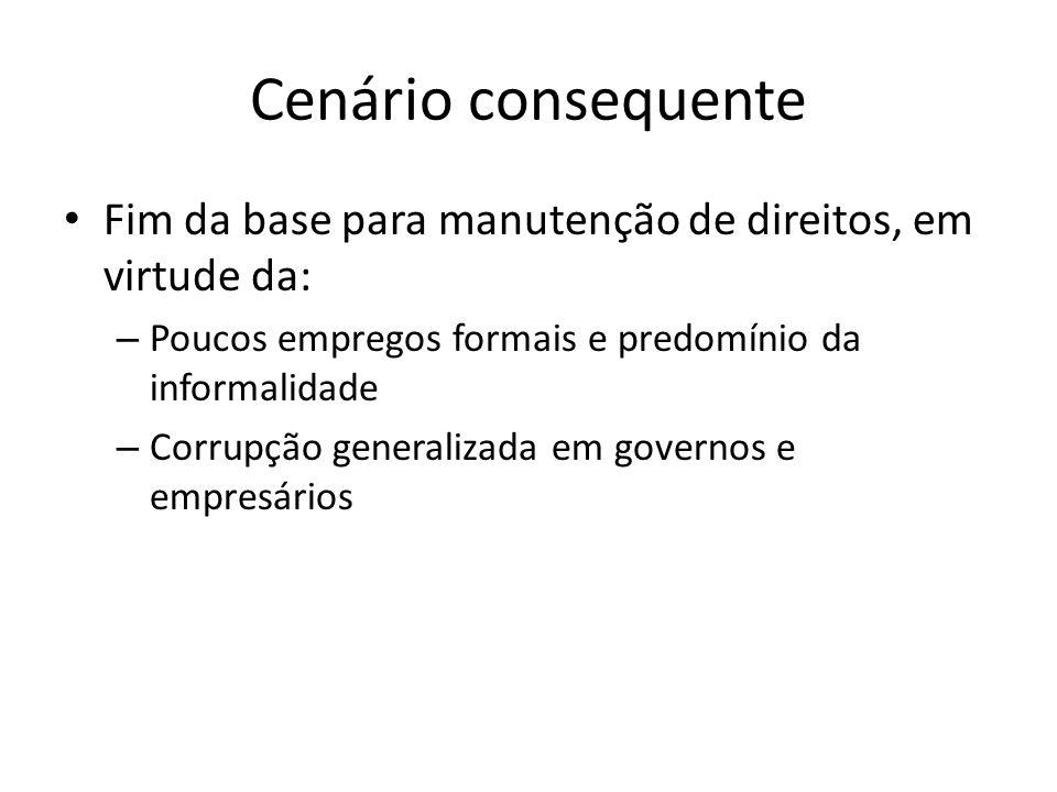 Cenário consequente Fim da base para manutenção de direitos, em virtude da: – Poucos empregos formais e predomínio da informalidade – Corrupção genera