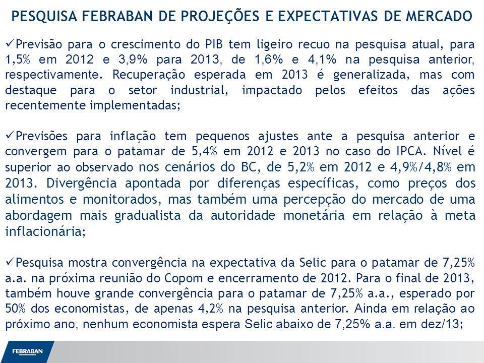 Apresentação ao Senado PESQUISA FEBRABAN DE PROJEÇÕES E EXPECTATIVAS DE MERCADO Previsão para o crescimento do PIB tem ligeiro recuo na pesquisa atual, para 1,5% em 2012 e 3,9% para 2013, de 1,6% e 4,1% na pesquisa anterior, respectivamente.