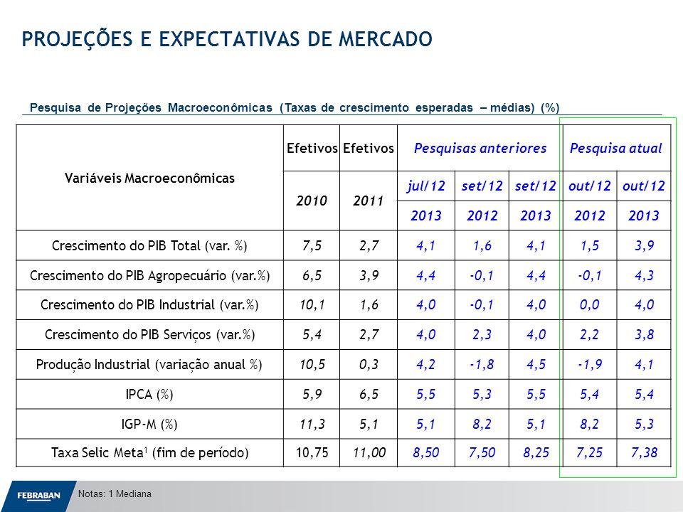 Apresentação ao Senado Notas: 1 Mediana PROJEÇÕES E EXPECTATIVAS DE MERCADO Pesquisa de Projeções Macroeconômicas (Taxas de crescimento esperadas – médias) (%) Variáveis Macroeconômicas Efetivos Pesquisas anterioresPesquisa atual 20102011 jul/12set/12 out/12 20132012201320122013 Crescimento do PIB Total (var.