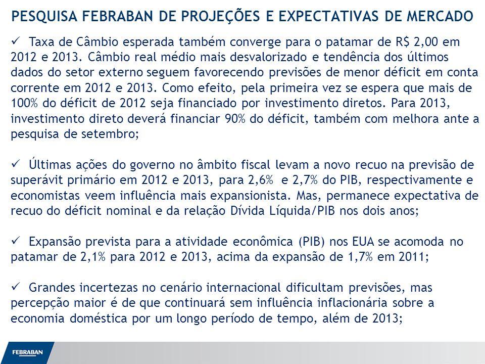 Apresentação ao Senado PESQUISA FEBRABAN DE PROJEÇÕES E EXPECTATIVAS DE MERCADO Taxa de Câmbio esperada também converge para o patamar de R$ 2,00 em 2012 e 2013.