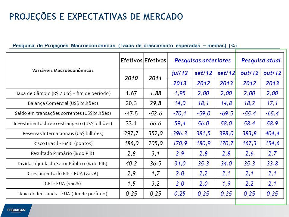 Apresentação ao Senado PROJEÇÕES E EXPECTATIVAS DE MERCADO Pesquisa de Projeções Macroeconômicas (Taxas de crescimento esperadas – médias) (%) Variáveis Macroeconômicas Efetivos Pesquisas anterioresPesquisa atual 20102011 jul/12set/12 out/12 20132012201320122013 Taxa de Câmbio (R$ / US$ - fim de período) 1,671,881,952,00 Balança Comercial (US$ bilhões) 20,329,814,018,114,818,217,1 Saldo em transações correntes (US$ bilhões) -47,5-52,6-70,1-59,0-69,5-55,4-65,4 Investimento direto estrangeiro (US$ bilhões) 33,166,659,456,058,058,458,9 Reservas Internacionais (US$ bilhões) 297,7352,0396,3381,5398,0383,8404,4 Risco Brasil - EMBI (pontos) 186,0205,0170,9180,9170,7167,3154,6 Resultado Primário (% do PIB) 2,83,12,92,8 2,62,7 Dívida Líquida do Setor Público (% do PIB) 40,236,534,035,334,035,333,8 Crescimento do PIB – EUA (var.%) 2,91,72,02,22,1 CPI – EUA (var.%) 1,53,22,0 1,92,22,1 Taxa do fed funds - EUA (fim de período) 0,25