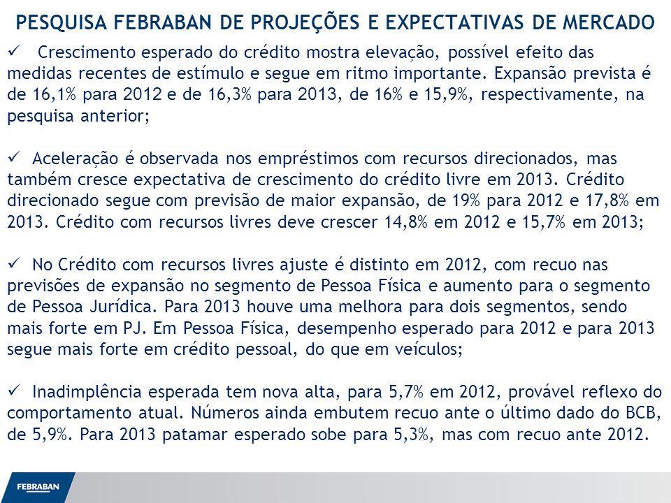Apresentação ao Senado PESQUISA FEBRABAN DE PROJEÇÕES E EXPECTATIVAS DE MERCADO Crescimento esperado do crédito mostra elevação, possível efeito das m
