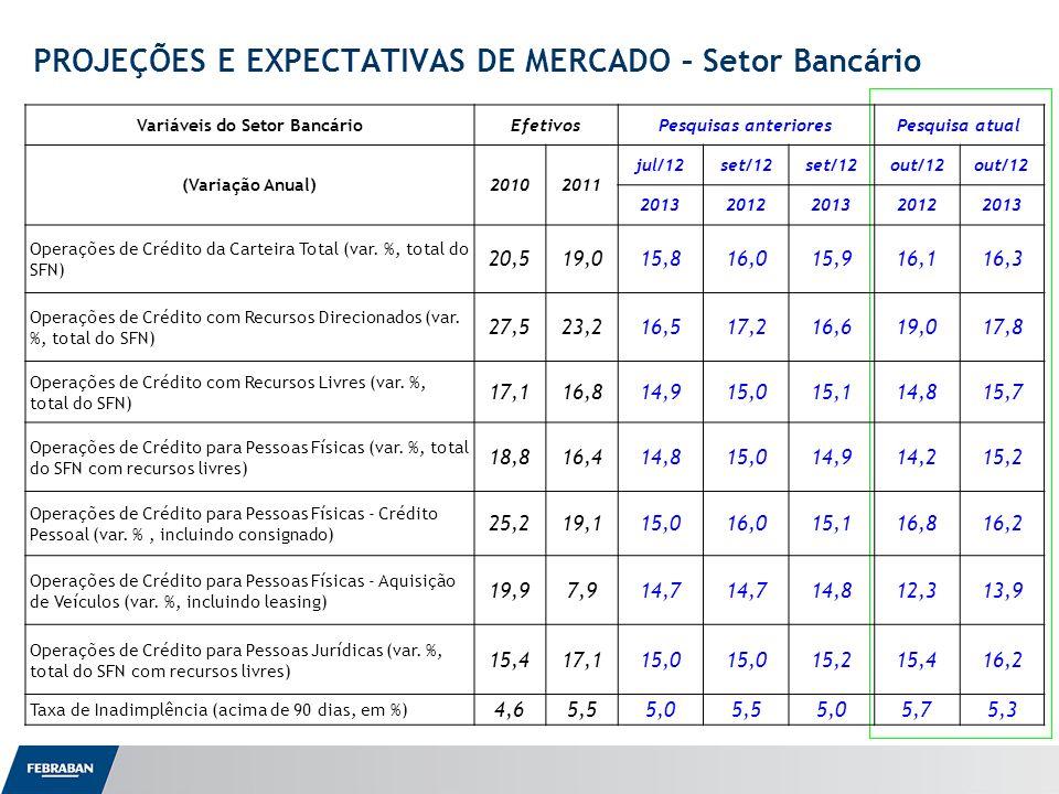Apresentação ao Senado PROJEÇÕES E EXPECTATIVAS DE MERCADO – Setor Bancário Variáveis do Setor BancárioEfetivosPesquisas anterioresPesquisa atual (Variação Anual)20102011 jul/12set/12 out/12 20132012201320122013 Operações de Crédito da Carteira Total (var.