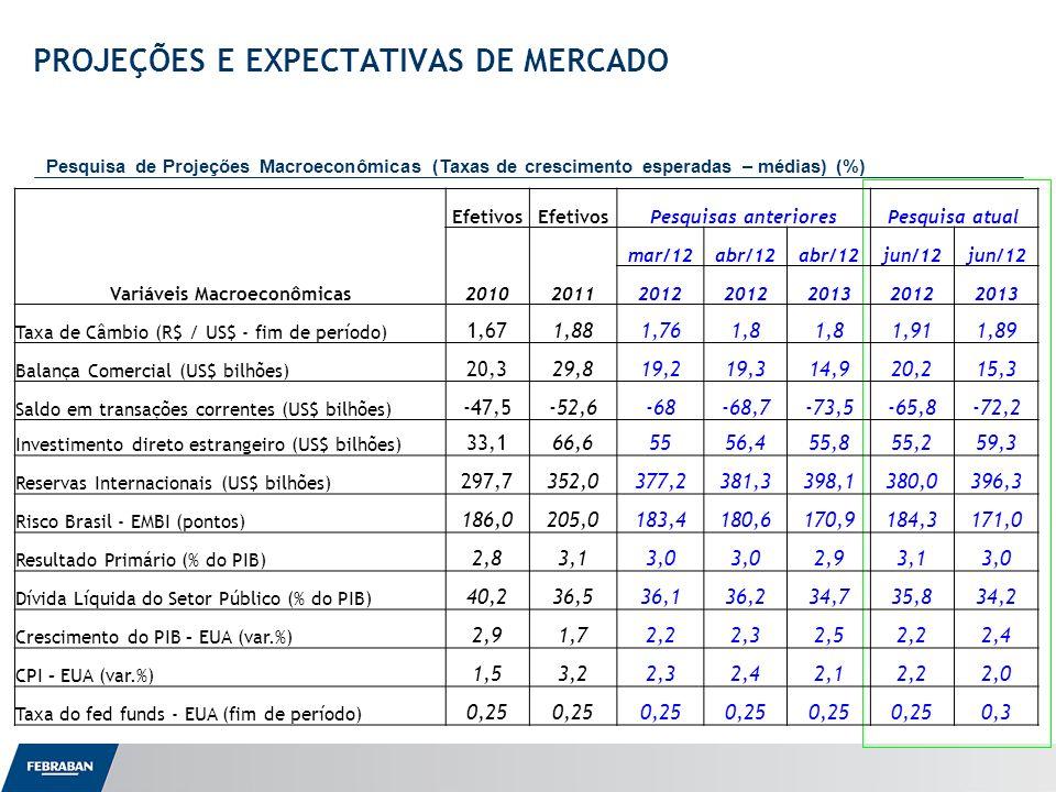 Apresentação ao Senado PROJEÇÕES E EXPECTATIVAS DE MERCADO Pesquisa de Projeções Macroeconômicas (Taxas de crescimento esperadas – médias) (%) Variáveis Macroeconômicas Efetivos Pesquisas anterioresPesquisa atual 20102011 mar/12abr/12 jun/12 2012 201320122013 Taxa de Câmbio (R$ / US$ - fim de período) 1,671,881,761,8 1,911,89 Balança Comercial (US$ bilhões) 20,329,819,219,314,920,215,3 Saldo em transações correntes (US$ bilhões) -47,5-52,6-68-68,7-73,5-65,8-72,2 Investimento direto estrangeiro (US$ bilhões) 33,166,65556,455,855,259,3 Reservas Internacionais (US$ bilhões) 297,7352,0377,2381,3398,1380,0396,3 Risco Brasil - EMBI (pontos) 186,0205,0183,4180,6170,9184,3171,0 Resultado Primário (% do PIB) 2,83,13,0 2,93,13,0 Dívida Líquida do Setor Público (% do PIB) 40,236,536,136,234,735,834,2 Crescimento do PIB – EUA (var.%) 2,91,72,22,32,52,22,4 CPI – EUA (var.%) 1,53,22,32,42,12,22,0 Taxa do fed funds - EUA (fim de período) 0,25 0,3