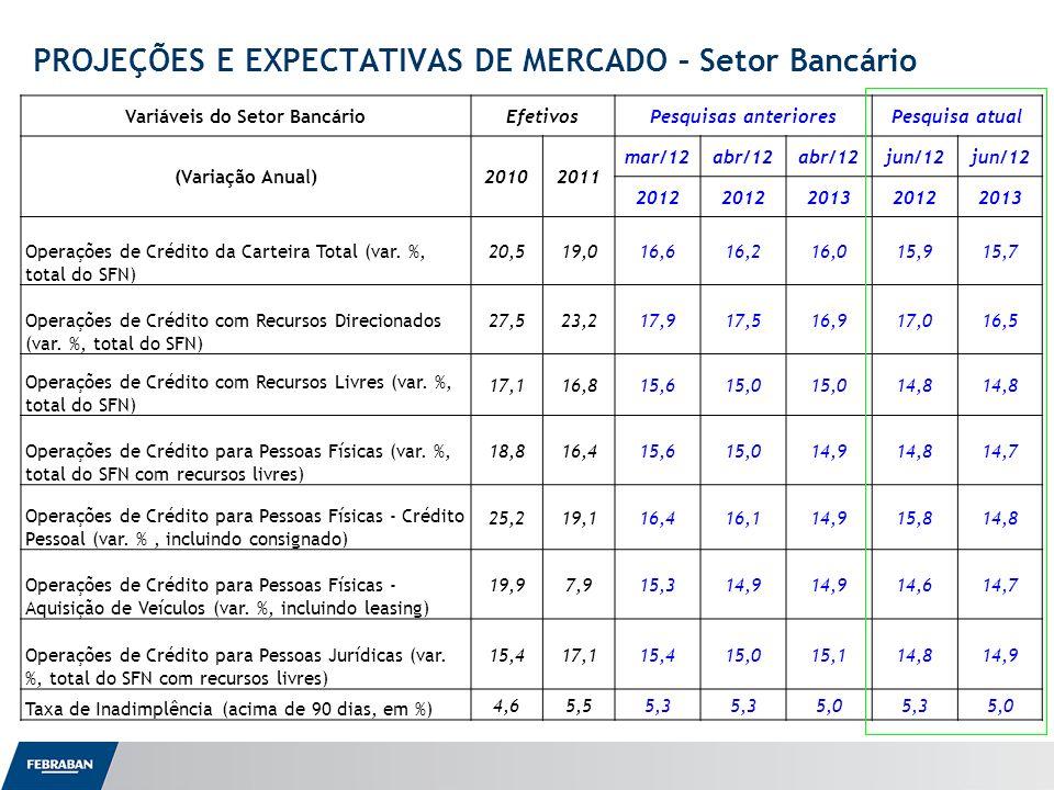 Apresentação ao Senado Variáveis do Setor BancárioEfetivosPesquisas anterioresPesquisa atual (Variação Anual)20102011 mar/12abr/12 jun/12 2012 201320122013 Operações de Crédito da Carteira Total (var.