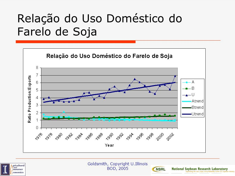 Goldsmith, Copyright U.Illinois BOD, 2005 Relação do Uso Doméstico do Farelo de Soja