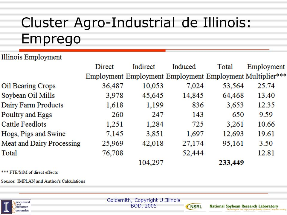 Goldsmith, Copyright U.Illinois BOD, 2005 Cluster Agro-Industrial de Illinois: Emprego