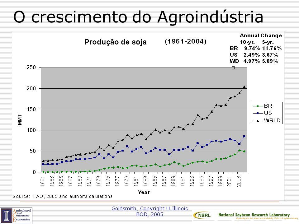 Goldsmith, Copyright U.Illinois BOD, 2005 Relação entre PIB mundial e crescimento anual da soja