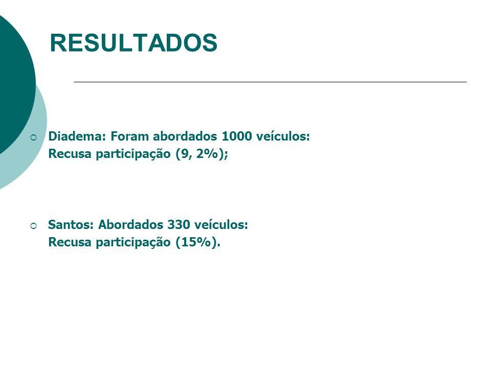 RESULTADOS Diadema: Foram abordados 1000 veículos: Recusa participação (9, 2%); Santos: Abordados 330 veículos: Recusa participação (15%).