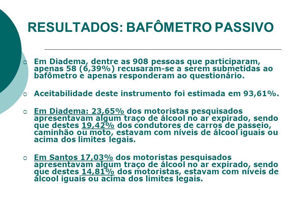 RESULTADOS: BAFÔMETRO PASSIVO Em Diadema, dentre as 908 pessoas que participaram, apenas 58 (6,39%) recusaram-se a serem submetidas ao bafômetro e ape