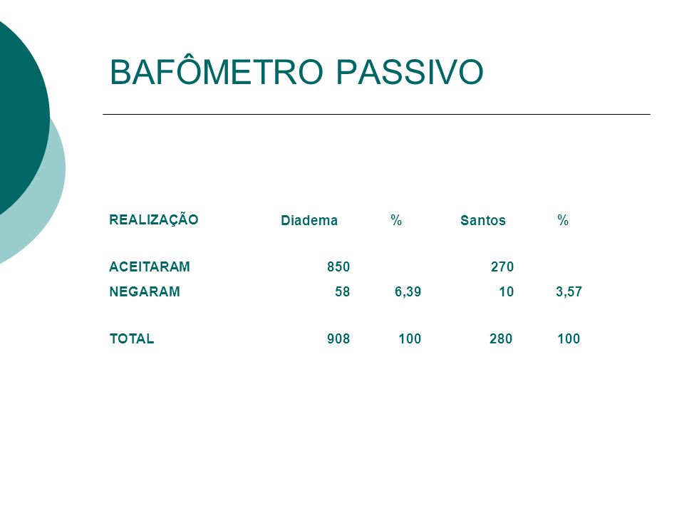BAFÔMETRO PASSIVO REALIZAÇÃO Diadema % Santos % ACEITARAM850270 NEGARAM586,39103,57 TOTAL908100 280 100