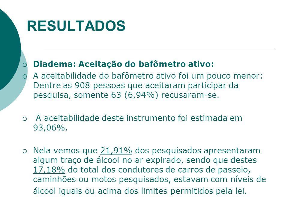 RESULTADOS Diadema: Aceitação do bafômetro ativo: A aceitabilidade do bafômetro ativo foi um pouco menor: Dentre as 908 pessoas que aceitaram particip