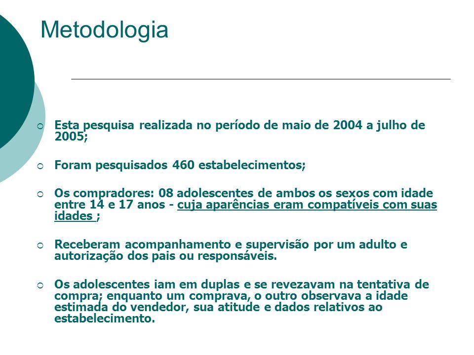 Metodologia Esta pesquisa realizada no período de maio de 2004 a julho de 2005; Foram pesquisados 460 estabelecimentos; Os compradores: 08 adolescente