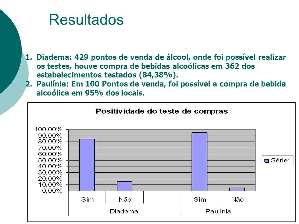 Resultados 1.Diadema: 429 pontos de venda de álcool, onde foi possível realizar os testes, houve compra de bebidas alcoólicas em 362 dos estabelecimen