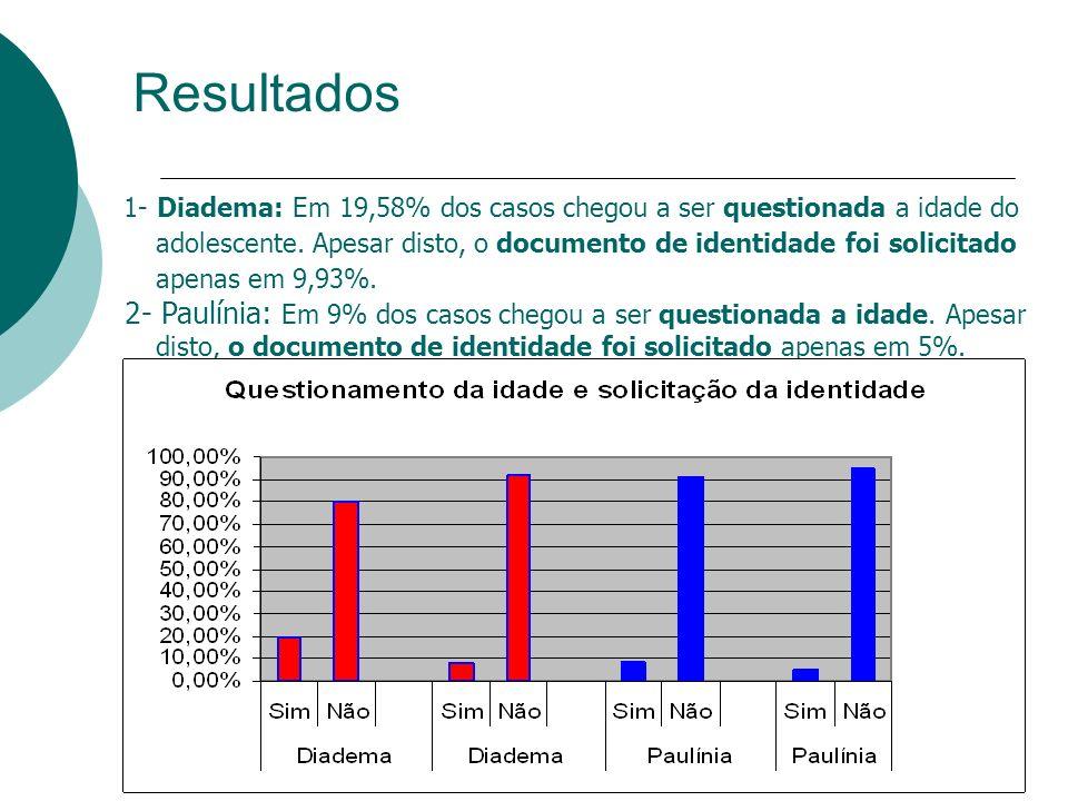 Resultados 1- Diadema: Em 19,58% dos casos chegou a ser questionada a idade do adolescente. Apesar disto, o documento de identidade foi solicitado ape