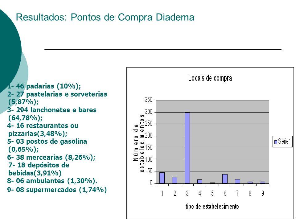 Resultados: Pontos de Compra Diadema 1- 46 padarias (10%); 2- 27 pastelarias e sorveterias (5,87%); 3- 294 lanchonetes e bares (64,78%); 4- 16 restaur