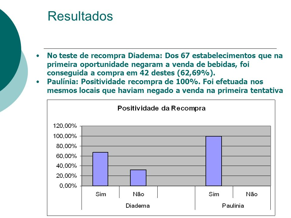 Resultados No teste de recompra Diadema: Dos 67 estabelecimentos que na primeira oportunidade negaram a venda de bebidas, foi conseguida a compra em 4