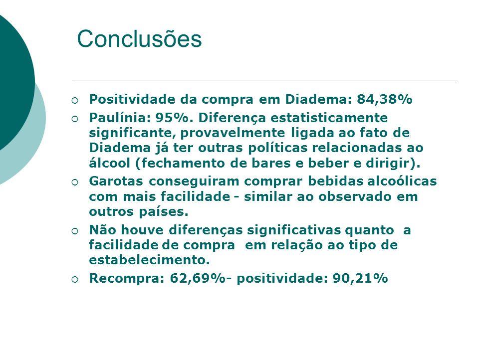 Conclusões Positividade da compra em Diadema: 84,38% Paulínia: 95%. Diferença estatisticamente significante, provavelmente ligada ao fato de Diadema j