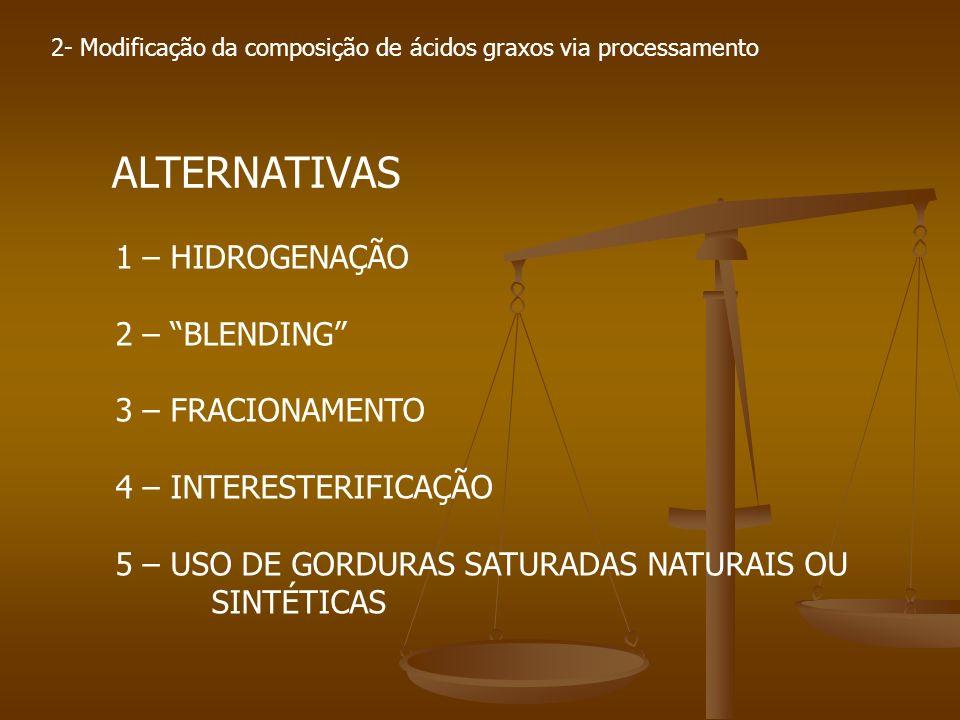 2- Modificação da composição de ácidos graxos via processamento ALTERNATIVAS 1 – HIDROGENAÇÃO 2 – BLENDING 3 – FRACIONAMENTO 4 – INTERESTERIFICAÇÃO 5