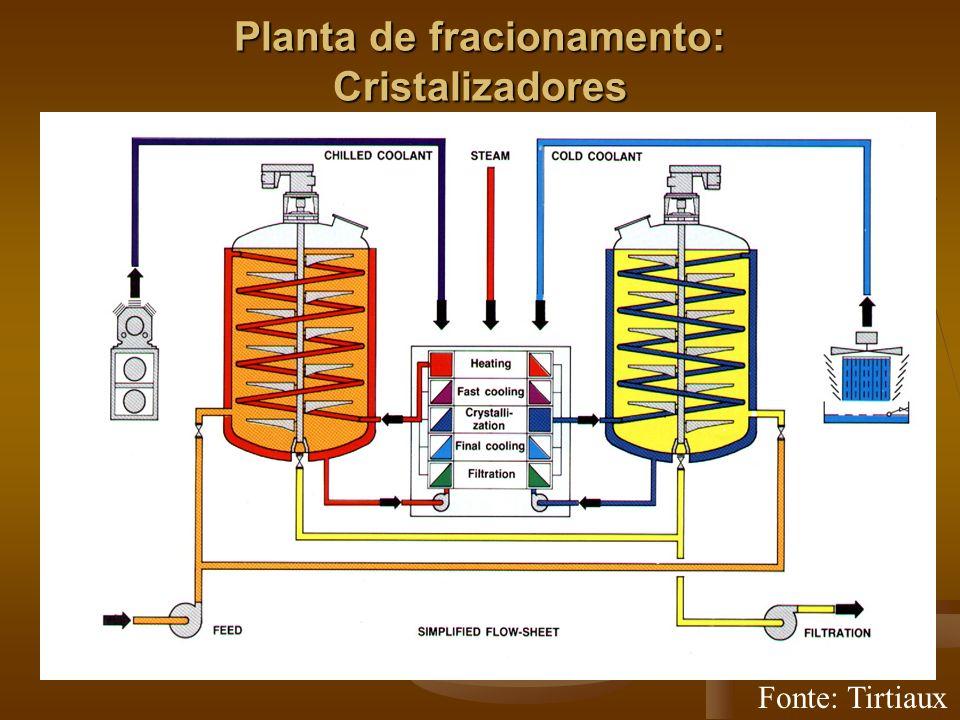 Planta de fracionamento: Cristalizadores Fonte: Tirtiaux