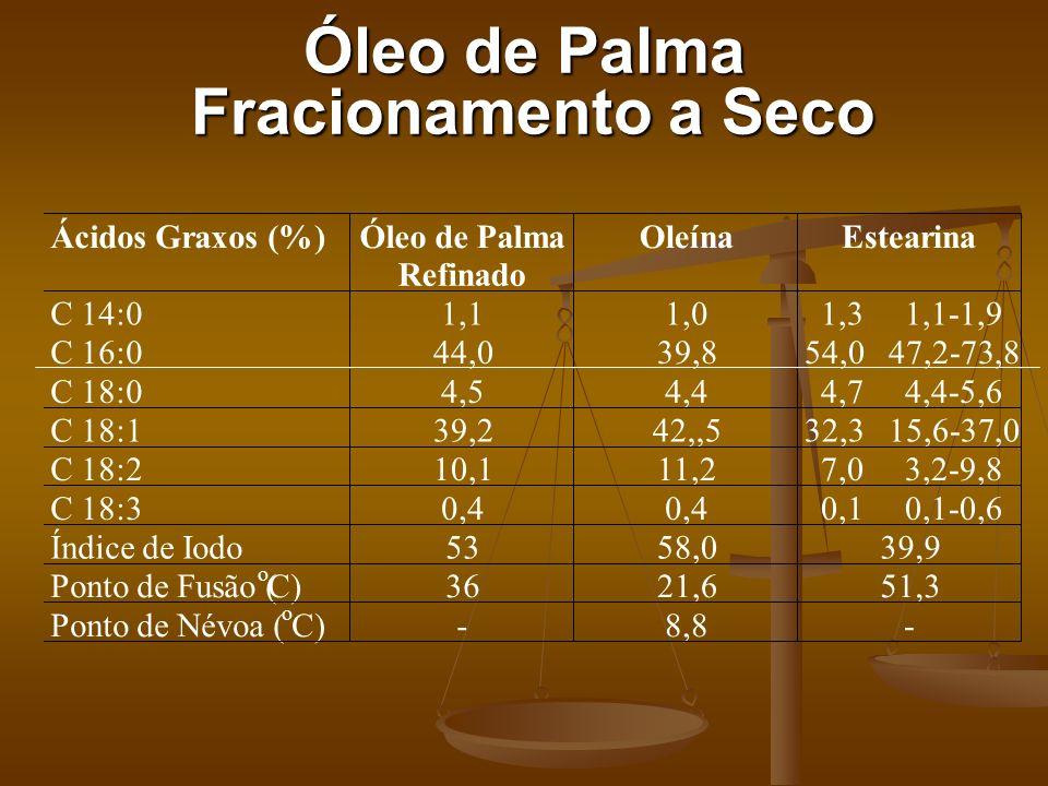 Óleo de Palma Fracionamento a Seco Ácidos Graxos (%)Óleo de Palma Refinado OleínaEstearina C 14:01,11,01,3 1,1-1,9 C 16:044,039,854,0 47,2-73,8 C 18:0