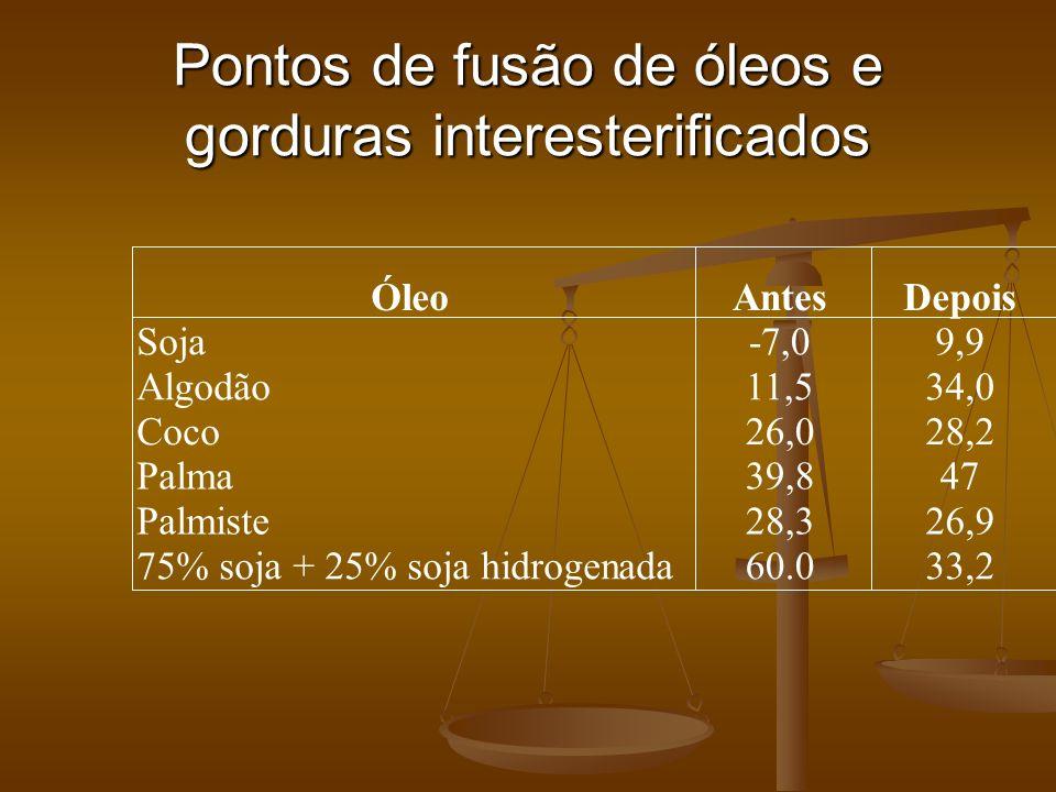 Pontos de fusão de óleos e gorduras interesterificados ÓleoAntesDepois Soja-7,09,9 Algodão11,534,0 Coco26,028,2 Palma39,847 Palmiste28,326,9 75% soja
