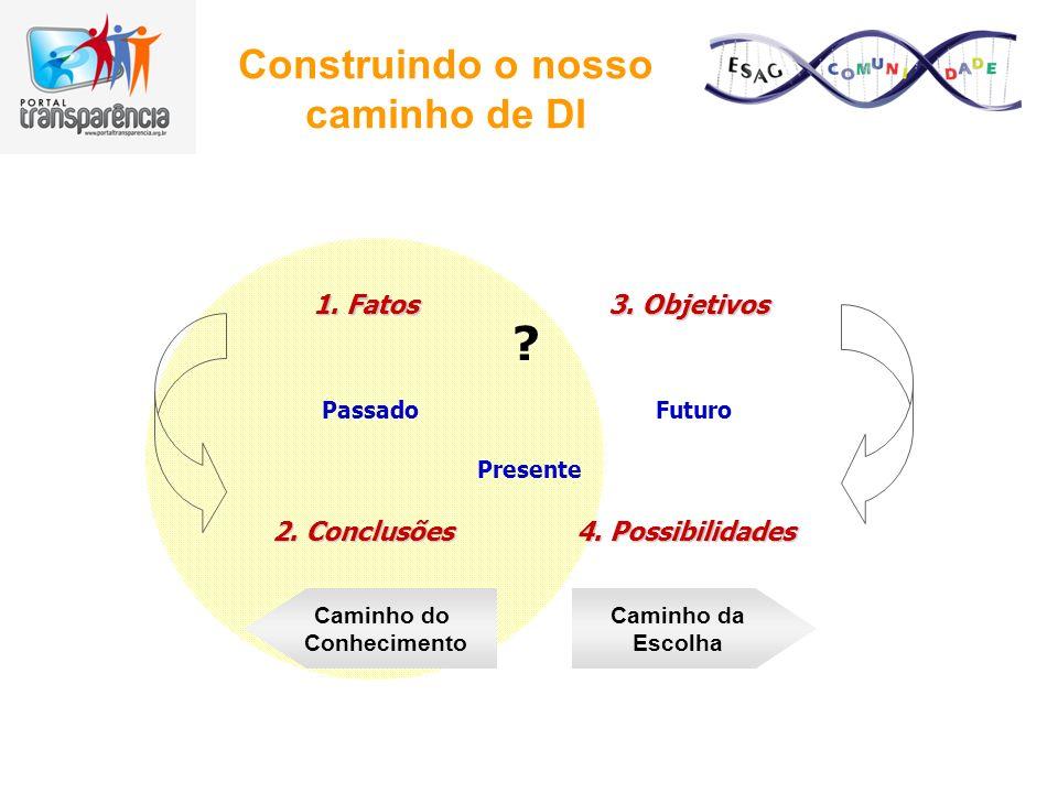 Construindo o nosso caminho de DI 1. Fatos 3. Objetivos 2. Conclusões 4. Possibilidades Passado Presente Futuro Caminho do Conhecimento Caminho da Esc
