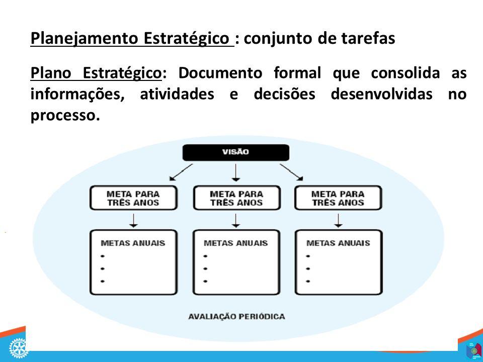 Assembléia Distrital 2013-14 Planejamento Estratégico : conjunto de tarefas Plano Estratégico: Documento formal que consolida as informações, atividades e decisões desenvolvidas no processo.