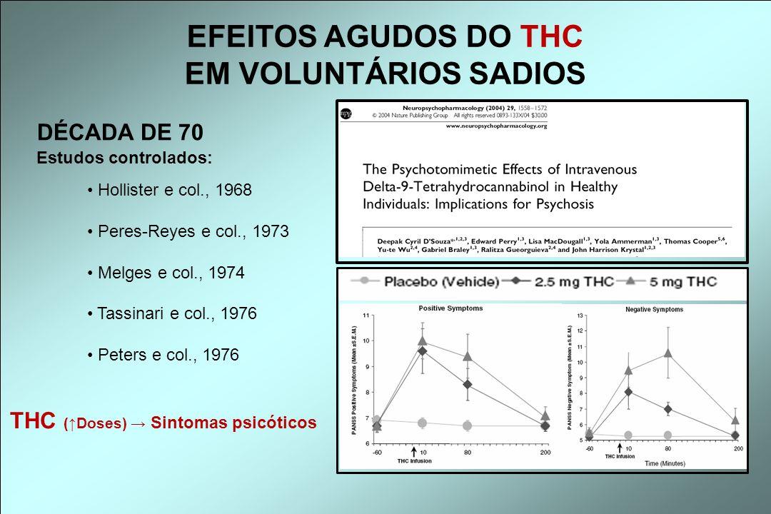 DÉCADA DE 70 THC (Doses) Sintomas psicóticos Estudos controlados: Hollister e col., 1968 Peres-Reyes e col., 1973 Melges e col., 1974 Tassinari e col.