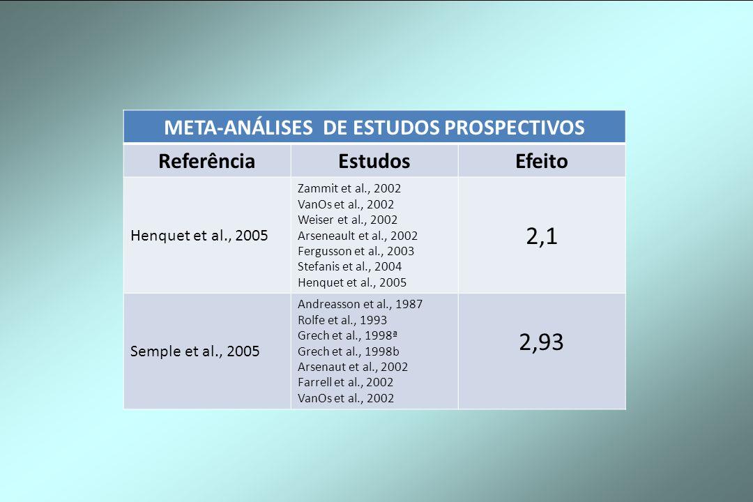META-ANÁLISES DE ESTUDOS PROSPECTIVOS ReferênciaEstudosEfeito Henquet et al., 2005 Zammit et al., 2002 VanOs et al., 2002 Weiser et al., 2002 Arseneau