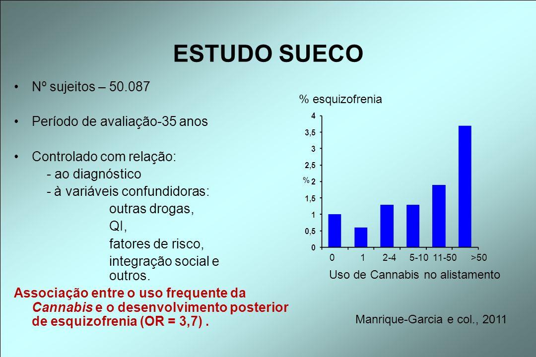 Nº sujeitos – 50.087 Período de avaliação-35 anos Controlado com relação: - ao diagnóstico - à variáveis confundidoras: outras drogas, QI, fatores de