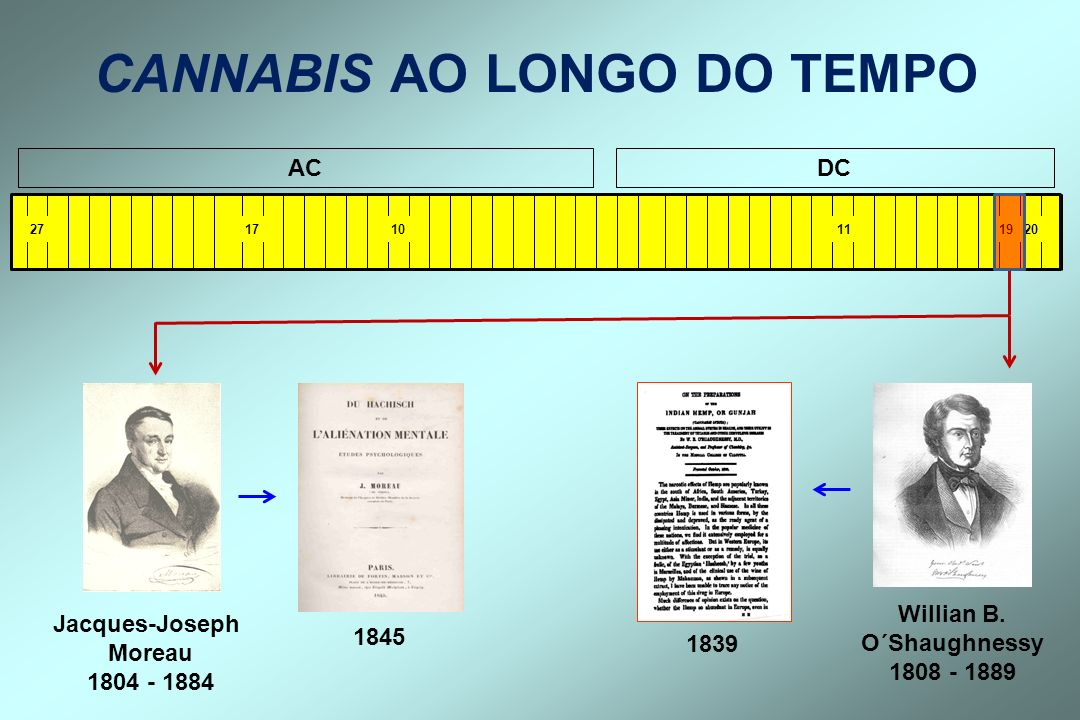 20 1911101727 ACDC Willian B. O´Shaughnessy 1808 - 1889 CANNABIS AO LONGO DO TEMPO Jacques-Joseph Moreau 1804 - 1884 1845 1839