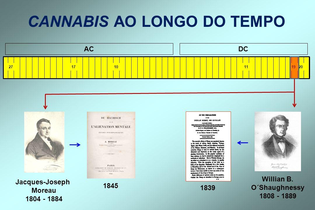 Prevalência do uso de Cannabis no último ano entre adultos jovens.