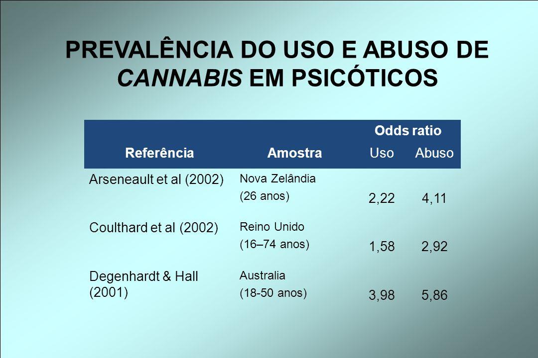 Odds ratio ReferênciaAmostraUsoAbuso Arseneault et al (2002) Nova Zelândia (26 anos) 2,224,11 Coulthard et al (2002) Reino Unido (16–74 anos) 1,582,92