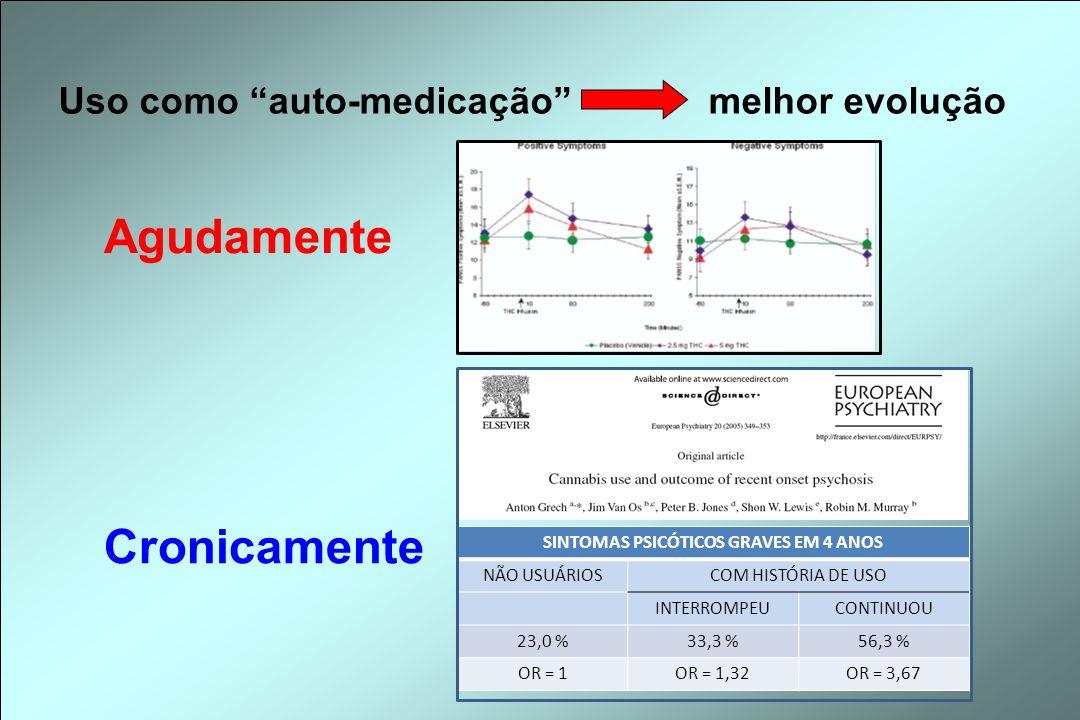 Uso como auto-medicaçãomelhor evolução Agudamente SINTOMAS PSICÓTICOS GRAVES EM 4 ANOS NÃO USUÁRIOSCOM HISTÓRIA DE USO INTERROMPEUCONTINUOU 23,0 %33,3