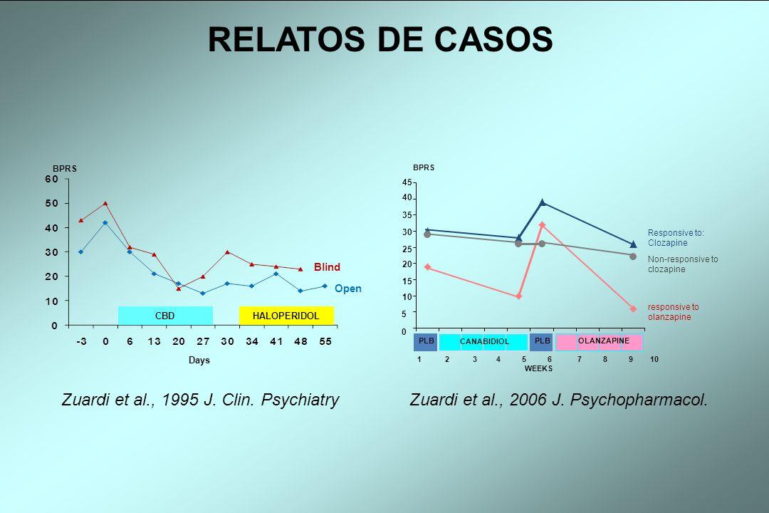 RELATOS DE CASOS Blind Open Days BPRS CBD HALOPERIDOL Zuardi et al., 1995 J. Clin. Psychiatry PLB CANABIDIOL PLB OLANZAPINE 1 2 3 4 5 6 7 8 9 10 WEEKS