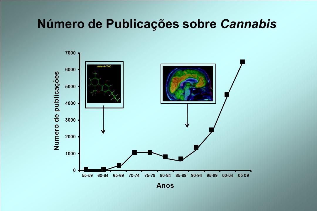 Número de Publicações sobre Cannabis Numero de publicações Anos