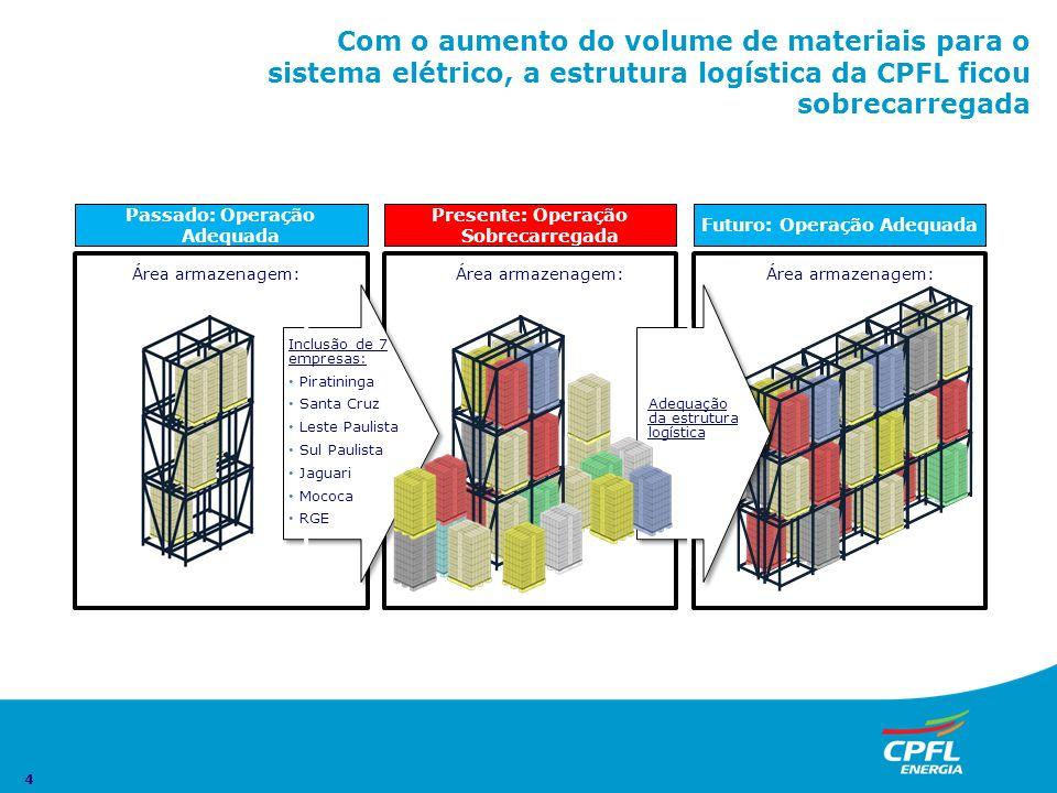4 Com o aumento do volume de materiais para o sistema elétrico, a estrutura logística da CPFL ficou sobrecarregada Passado: Operação Adequada Área arm