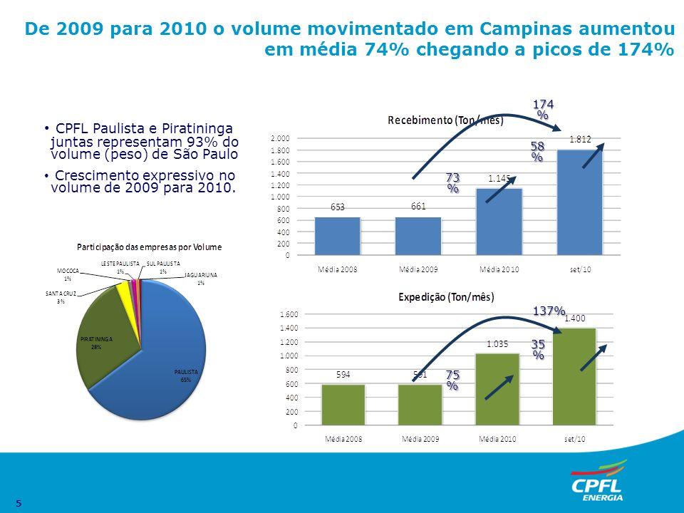 5 De 2009 para 2010 o volume movimentado em Campinas aumentou em média 74% chegando a picos de 174% 58 % 73 % 35 % 75 % CPFL Paulista e Piratininga ju