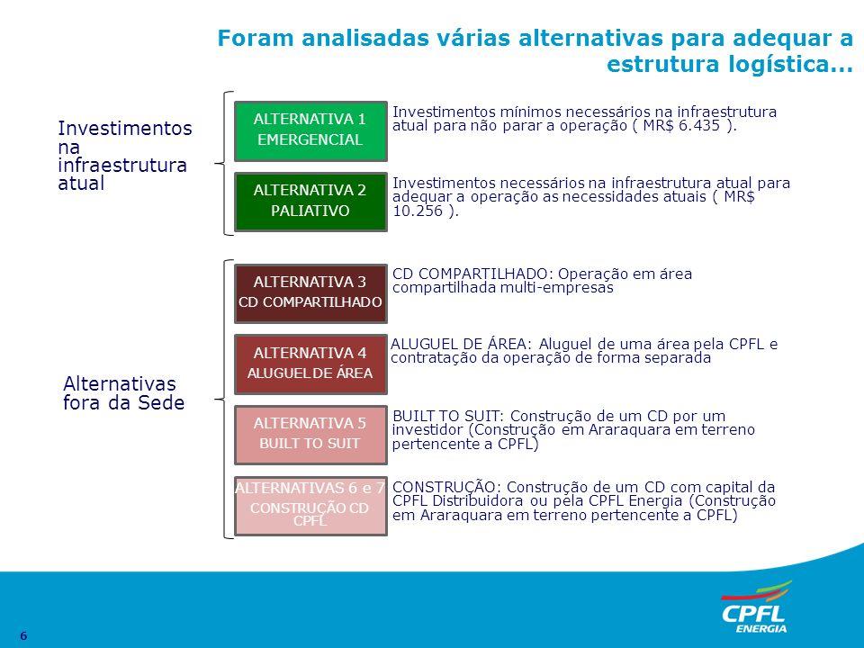 6 Foram analisadas várias alternativas para adequar a estrutura logística... ALTERNATIVA 5 BUILT TO SUIT ALTERNATIVAS 6 e 7 CONSTRUÇÃO CD CPFL ALTERNA