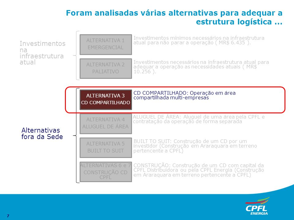 7 Foram analisadas várias alternativas para adequar a estrutura logística... ALTERNATIVA 5 BUILT TO SUIT ALTERNATIVAS 6 e 7 CONSTRUÇÃO CD CPFL ALTERNA