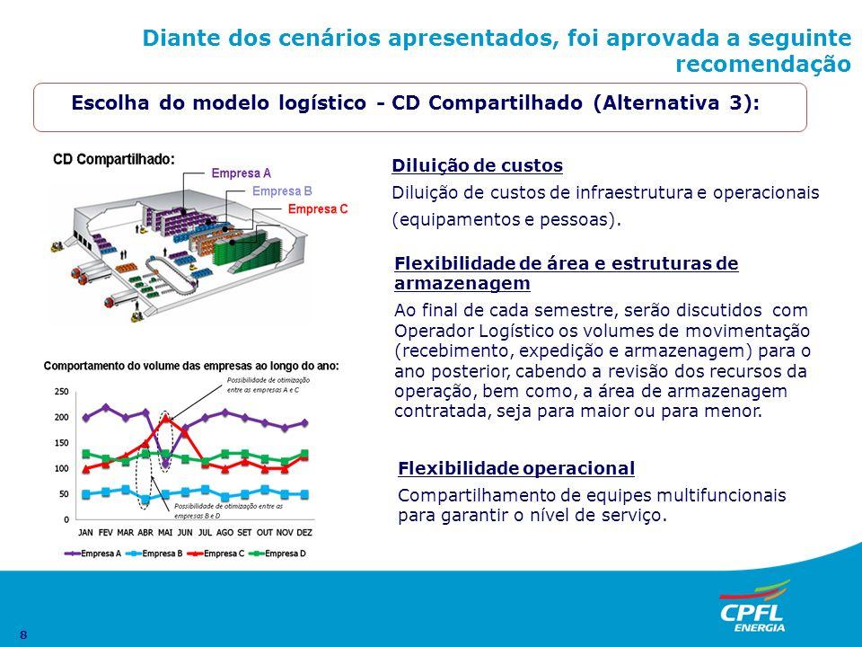 8 Escolha do modelo logístico - CD Compartilhado (Alternativa 3): Diluição de custos Diluição de custos de infraestrutura e operacionais (equipamentos